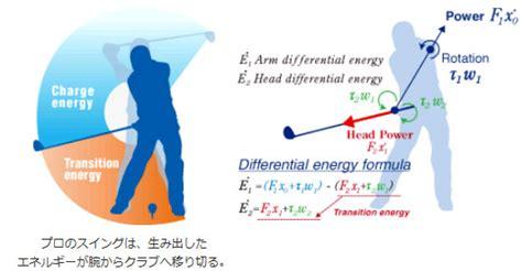 double pendulum golf swing ida online rakuten global market epson new generation