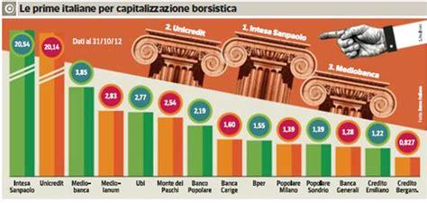 banche investimento italiane investire in azioni di banche italiane come investire i