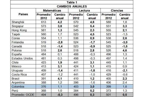 pruebas para docentes 2016 colombia pisa 2012 retos y avances para colombia la calidad