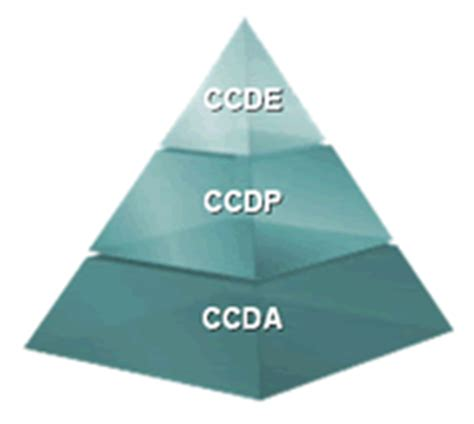 design expert ccde ccde written goes live i passed can you network world