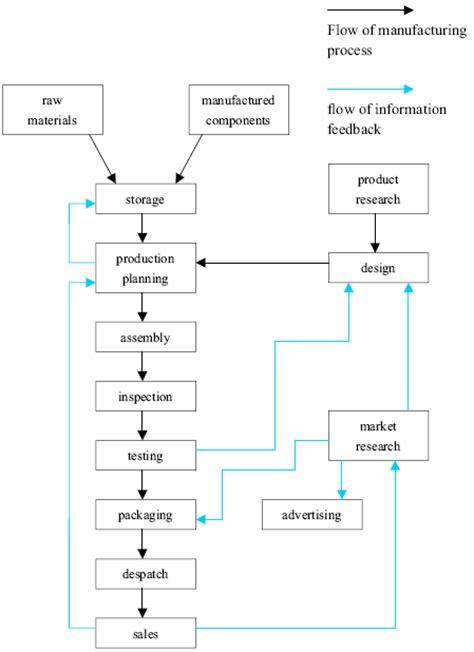 ielts essay writing sles academic ielts writing task 1 sle 14 the diagram