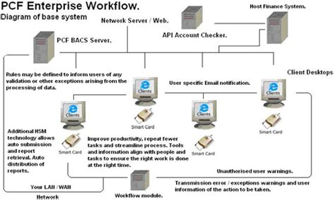 enterprise workflow solutions miit us visio 42 inch visio trial version 2007 free
