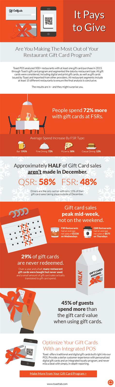 On The Border Gift Card Restaurants - it pays to give restaurant gift cards in 2016 infographic