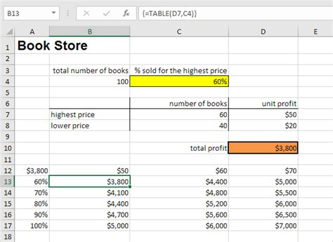 two variable data table excel data tables in excel easy excel tutorial