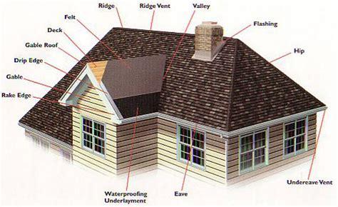 roof repairs roofing and waterproofing repair home south