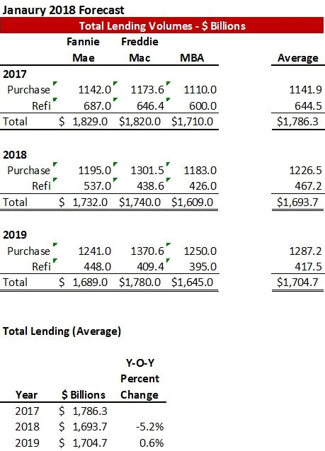 Mba Mortgage Finance Forecast 2018 by 2018 2019 Refinance And Purchase Lending Forecasts As Of
