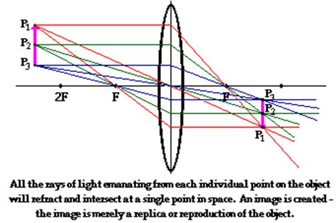 image formation revisited