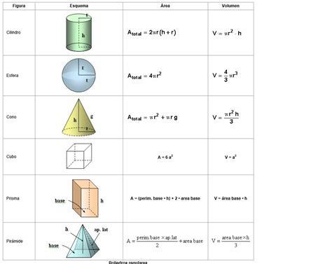 figuras geometricas formulas de volumen formulas la linea recta 193 rea y volumen