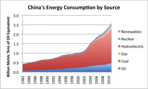 pattern of energy consumption in india can an economy learn to live with increasingly high oil