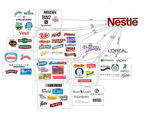 Do All Business Mba Create Their Own Companies by Why Nestle Is One Of The Most Hated Companies In The World