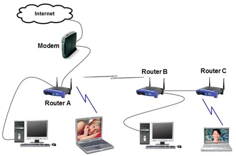 Ona Outer what does router play in a network cisco cisco network hardware news and technology