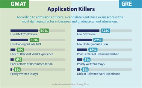 Do I Need To Take The Gre For An Mba by Gmat Vs Gre Which Should I Take Kaplan Test Prep