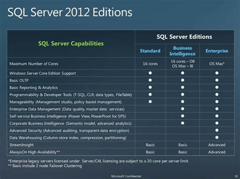 Microsoft Sql Server Enterprise microsoft sql server 2012 pricing licensing packed with changes