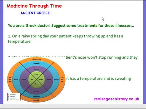 Ancient Detoxing Four Humours by Medicine Through Time Ancient The Theory Of The