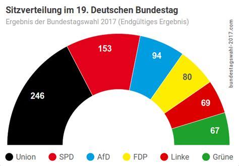 wann sind wahlen bundestagswahl 2017 ergebnis sitzverteilung koalitionen