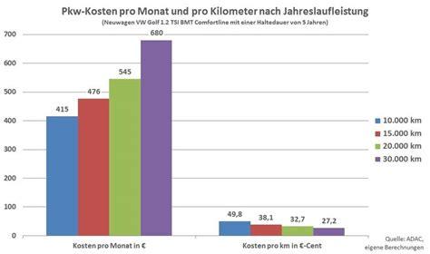 Wie Viel Kostet Ein Auto Monatlich by Kosten Pro Km Auto Automobil Bau Auto Systeme