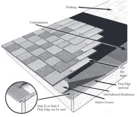 Hip Roof Components Roofing 101 Roof Components Davinci Roofscapes
