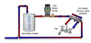 heater valve diagram wheels diagram elsavadorla