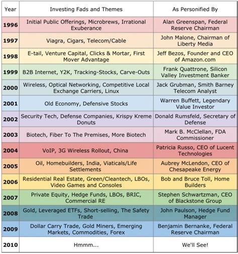 current fads or trends investing fads and themes by year 1996 to present