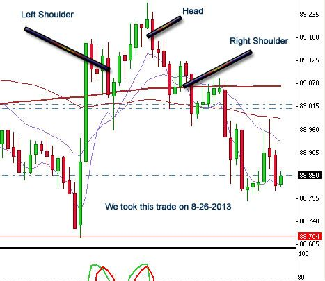 pattern day trading forex head and shoulders pattern