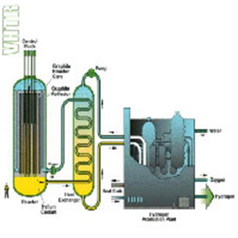 pebble bed reactor free energy pebble bed reactors