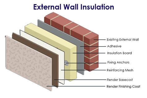 Cavity Wall Insulation Types Uk - external wall insulation warm up your home and save on