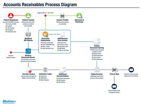 accounts flowchart accounts receivables app medirex systemsmedirex