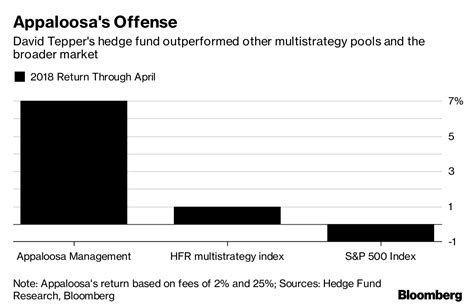 Tepper Mba Application Fees by Tepper Posts 7 Hedge Fund Gain While Tackling Football