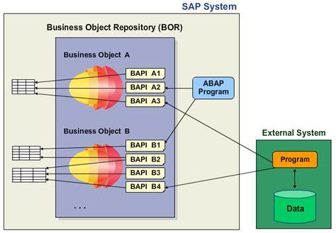 repository pattern vs business objects sapsystemsofreza taw10 modularization