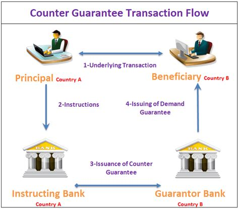 Bank Guarantee Letter Meaning What Is Counter Guarantee Bank Guarantees Demand