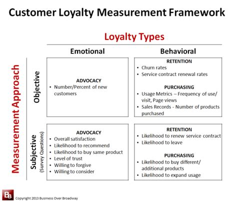 Performance Measuring And System For Implementing Strategy 1ed selecting the right customer loyalty measures for your cx
