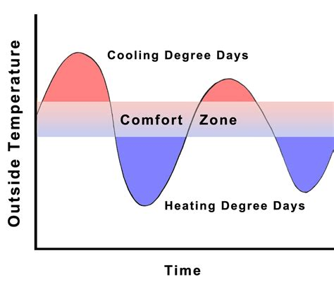 comfort zone heating and cooling temperature analysis sustainability workshop