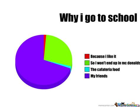 Why I by Why I Go To School By Seaniederp Meme Center