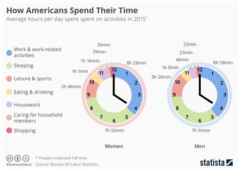 chart how americans spend their time statista