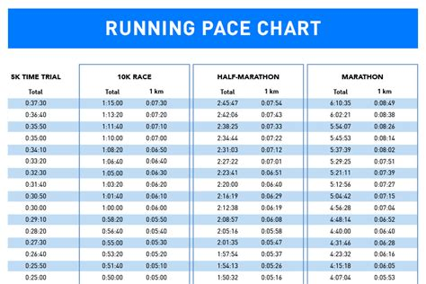 marathon pace chart how to for a 10k run gt gt with pace chart