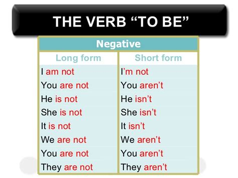 To Be verb to be ppt