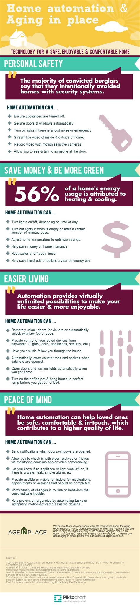 the benefits of home automation infographic