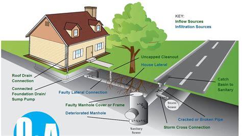 Bathtub Cutaway Sewage Drain Schematic Get Free Image About Wiring Diagram
