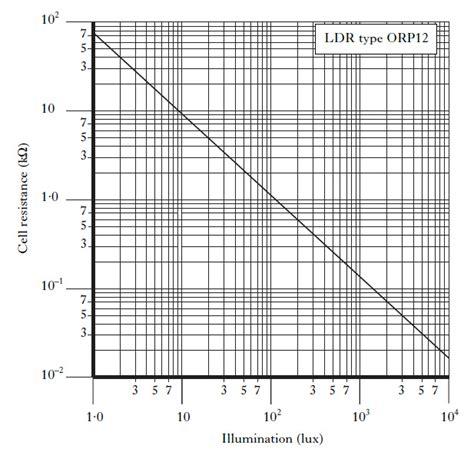 investigating light dependent resistors light dependent resistor investigation 28 images investigation of a light dependant resistor