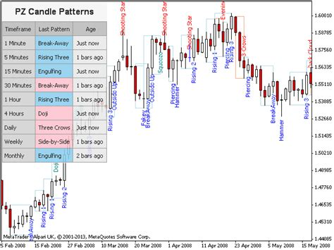 candlestick pattern screener buy the pz candlestick patterns technical indicator for