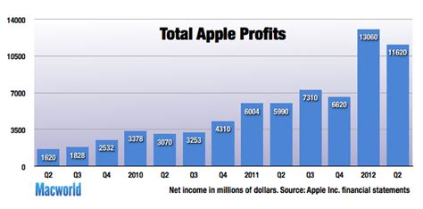 apple yearly profit apple nearly doubles its profits in ios driven quarter
