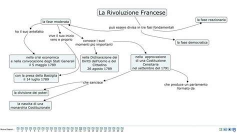 illuminismo e rivoluzione francese la rivoluzione francese la fase moderata