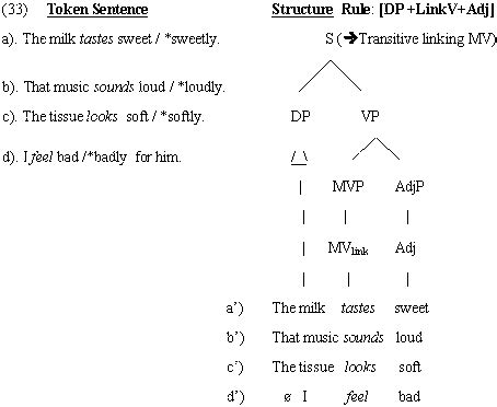 Structure Of Modification Adjective As by Analyzing Grammar Pt I