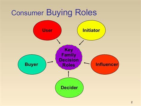 Mba Consumer Behavior by Mba I Mm 1 U 3 2 Consumer Behaviour