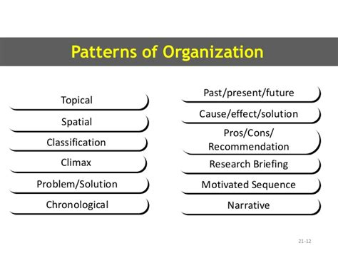 pattern of organization classification 8 2 chapter 21