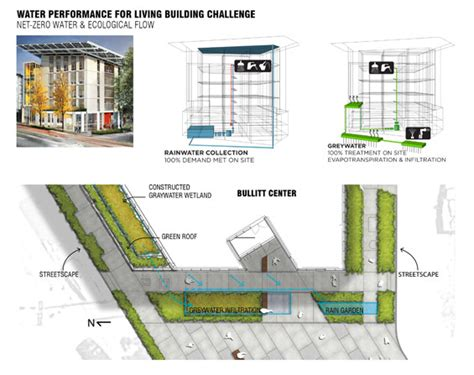 design management usa bullitt center seattle usa berger partnership 171 world