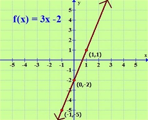 exle of linear function image gallery linear graph equations exles