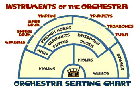 four sections of an orchestra orchestra instruments