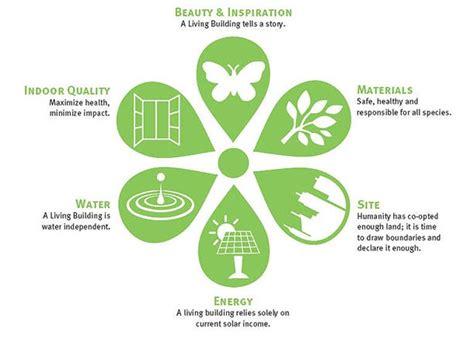 design of environmentally friendly processes living building challenge raymond de beeld architect