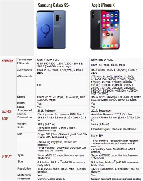 galaxy    iphone  price specs camera comparison